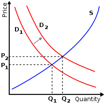 217px-Supply-demand-right-shift-demand.svg